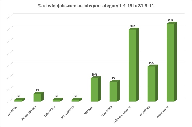 Winejobs-statistics-by-category