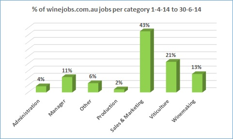 winejobs by category 4th qtr