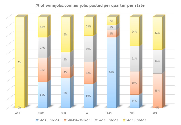 Winejobs by state per quarter