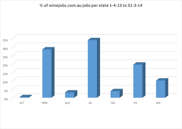 winejobs-statistics-by-state