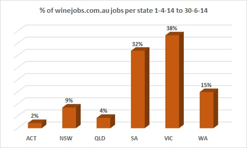 winejobs by state 4th qtr