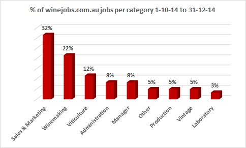winejobs categories chart