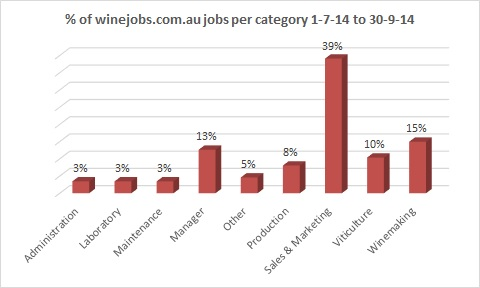 winejobs_per_category_July14_qtr