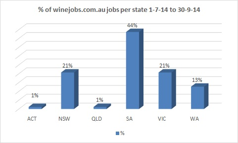 winejobs_per_state2_July14_qtr